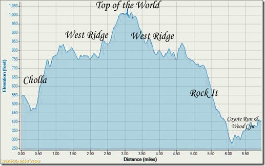 My Activities Ridge Run From Canyon Vistas 8-29-2010, Elevation - Distance