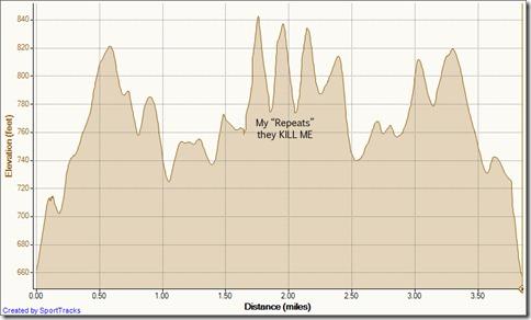 My Activities speed training on west ridge 12-7-2010, Elevation - Distance