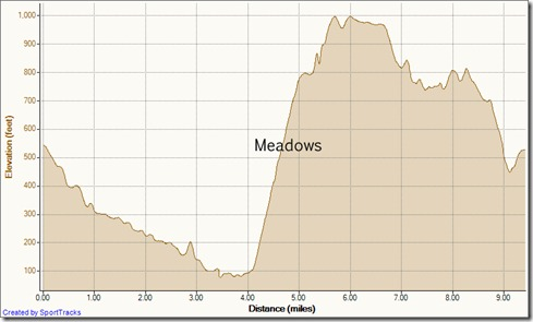 My Activities aliso wood cyns 9.5 mile loope 1-26-2011, Elevation - Distance