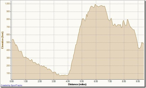 My Activities Timed Loop 2-10-2011, Elevation - Distance