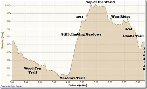 My Activities Timed Loop Aliso Woods 3-2-2011, Elevation - Distance