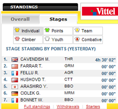 standings stage 2