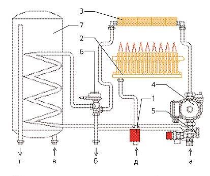 Вариант схемы котла с интегрирован- ным бойлером: 1- газовый редуктор; 2...
