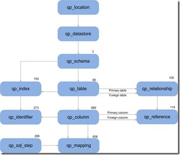 Quipu Meta model na genererenDatavault