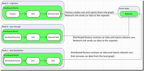 Network and Node configuration diagram