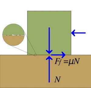 Friction Coefficient Between Two Surfaces Illustration