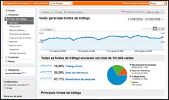 Google Analytics -fontes de tráfego do DB