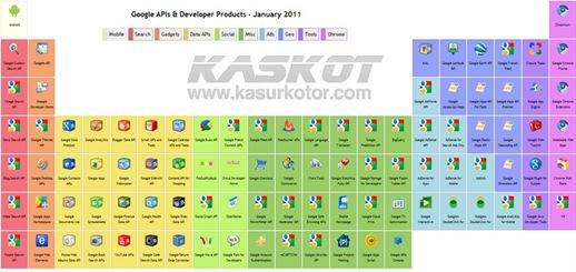 tabel periodik google