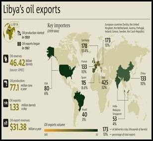 Petróleo_Libia