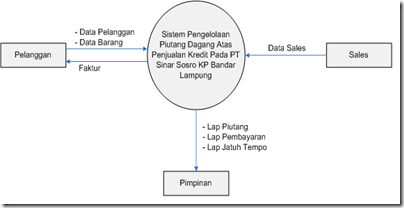Kumpulan materi kuliah perancangan sistem pengolahan data piutang gambar 12 diagram konteks yang dirancang ccuart Images