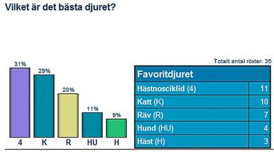 omröstning