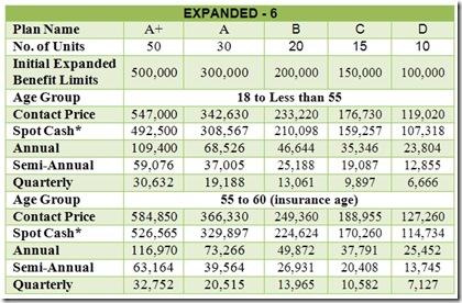 Caritas Expanded-6 Pricelist [EXPANDED PRIME PLUS PLAN]