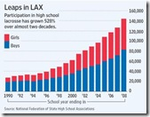 Growth of Lacrosse (1990-2008) - Source WSJ and Natl Fderation of State High School assns)