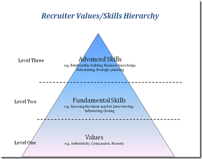new-recruiter-skills.jpg