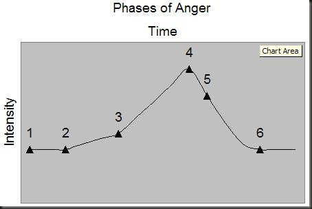 Phases of Anger
