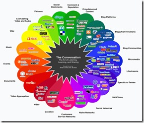 Web20-Dienste