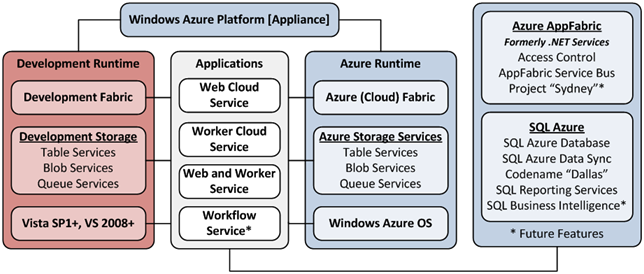 Windows Azure Platform Diagram
