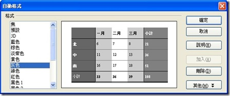 插入表格2-1快速套用表格樣式