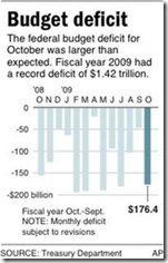 Oct09BudgetDeficit