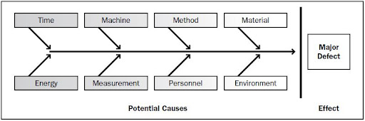 what is a cause and effect diagram. Cause and effect diagrams