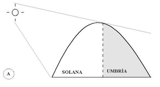 Solanta y Umbr�a