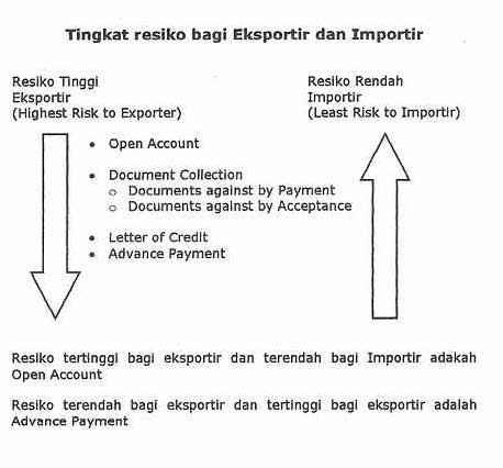 pembayaran dalam perdagangan internasional, letter of credit