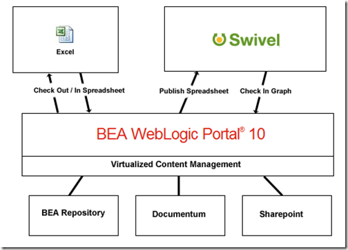 swivel_wlp_arch