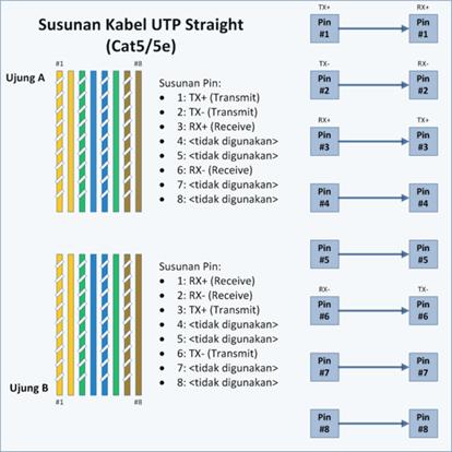 600px-UTP-Straight