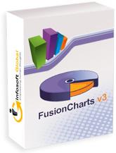 www.fusioncharts.com
