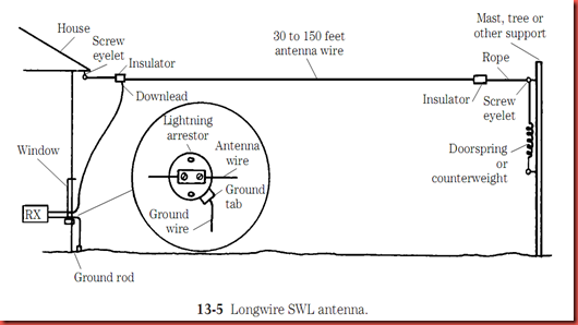 ham antenna blog  swl receiving longwire antenna
