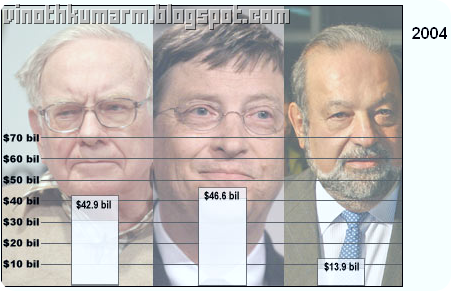 Top 10 Richest Person_comparison_2004