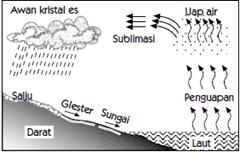 siklus air besar