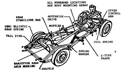 Main Parts Of The Automobile