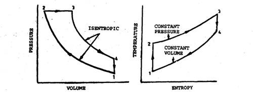 Diesel cycle on pressure-volume and temperature-entropy diagrams.