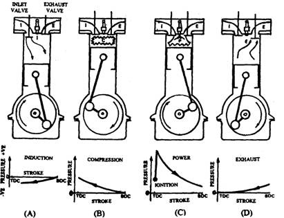 Principle of operation of a four-stroke petrol engine.