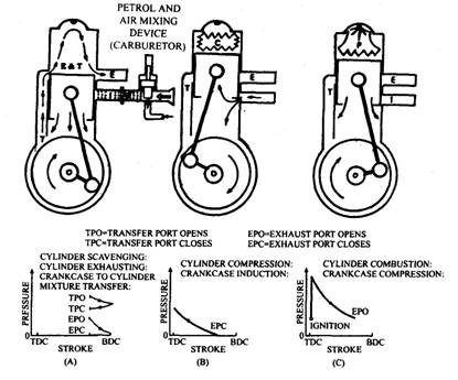 Principle of operation of two-stroke petrol engine.