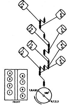 Ford Flat Plane V8 Diagram on building a wiring harness