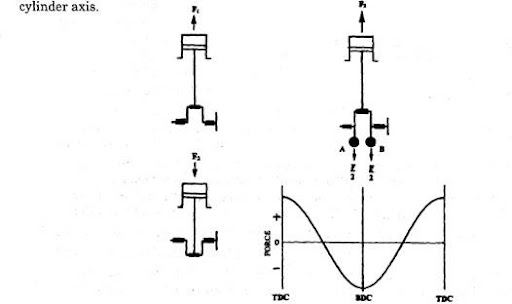 engine balance automobile rh what when how com  brute force 750 engine diagram