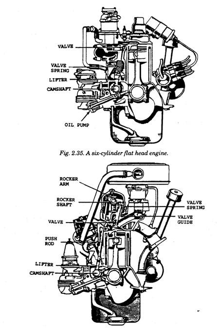 An in-line, six-cylinder OHVengine.