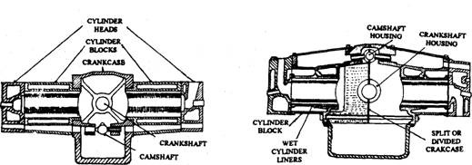 Horizontally opposed cylinder Fig. 3.4. Horizontally opposed cylinder with detachable crankcase. with divided crankcase.