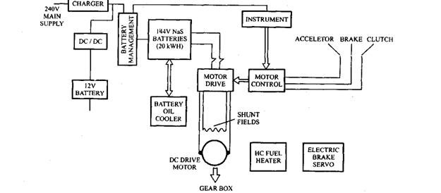 Description of Electric Vehicle (Automobile)