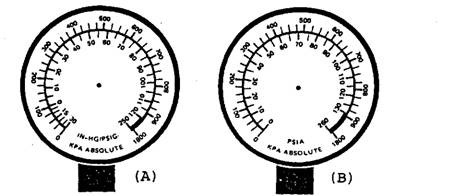 Compound gauge. A. Showing psi (gauge) and kPa (absolute). B. Showing absolute scale,