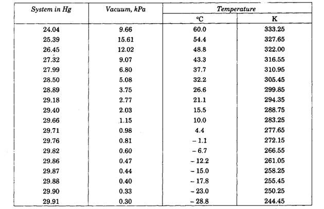 Table 33.2. Boiling point of water under a vacuum.