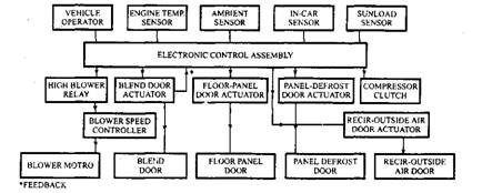 Typical flow chart for electronic temperature control system.