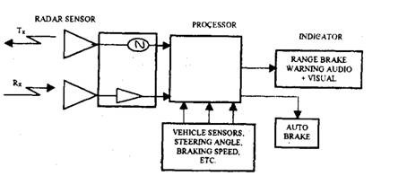 Block diagram of obstacle avoidance radar when used as a vision enhancement.