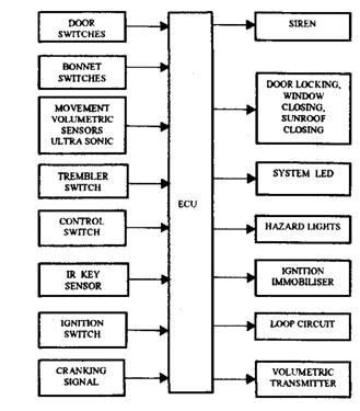 vehicle security systems automobile rh what when how com  engine control unit block diagram pdf