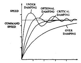 Effect on vehicle speed control of different damping factors.