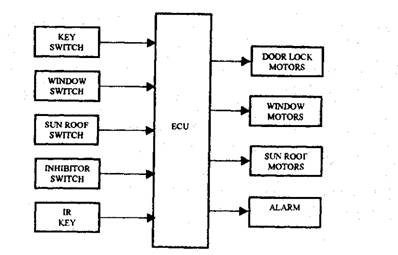 Window Winding And Central Door Locking Automobile