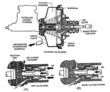 Direct-acting servo. A. Brake being applied or fully applied. B. Brake held on.