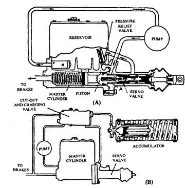 Hydraulic-servo systems. A. Continuous flow system without accumulator. B. Continuous flow system with accumulator.